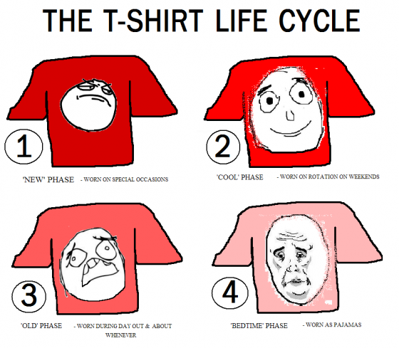 The T-shirt life cycle